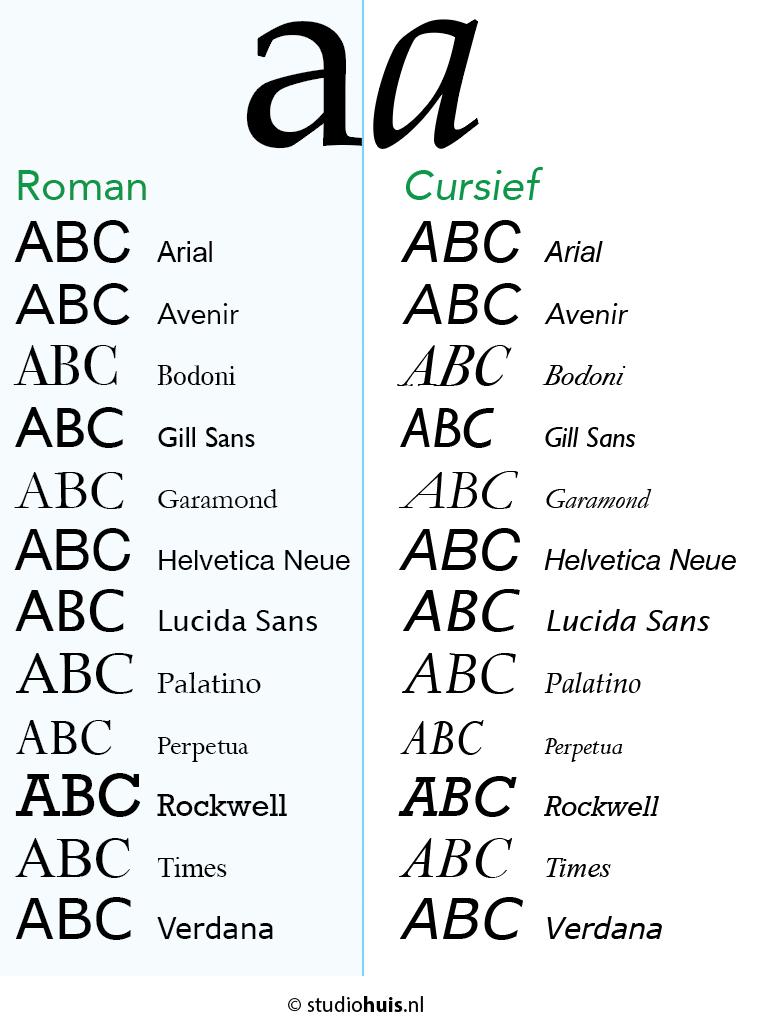 Een vergelijking tussen Roman lettertypes en cusief