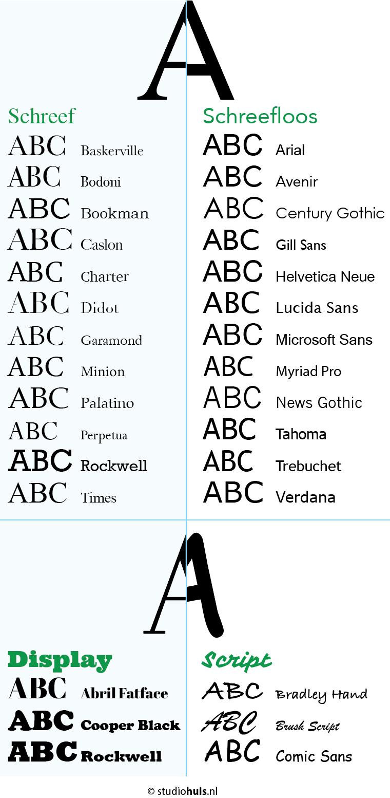 Vergelijking schreef en schreefloos lettertype